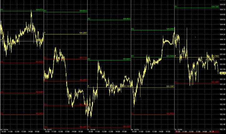 Pivot Punkte im Chart