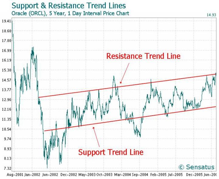 60 Sekunden Trendfolgestrategie