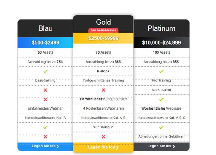 Überblick zu den Interactive Option Konten