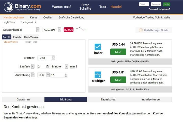 Ab 1 Euro fast 100 Prozent Rendite bei Binary.com