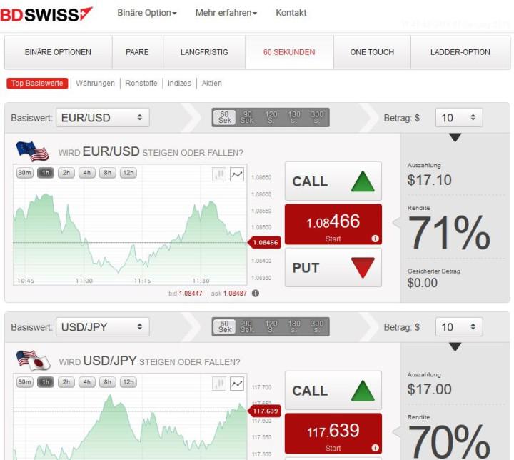Kurzzeit-Trades: schnelle Gewinne.