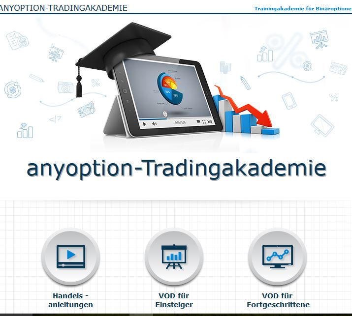 anyoption tipps und tricks